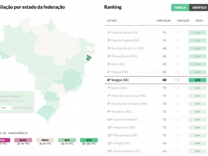 Sergipe é o primeiro do Nordeste no ranking nacional de transparência sobre a Covid-19